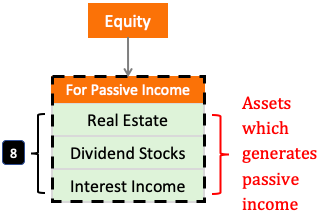 Assets which generates passive income