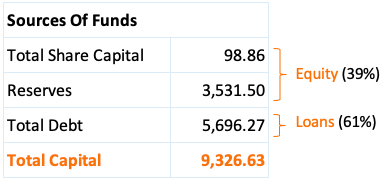 Capital Structure of FEL