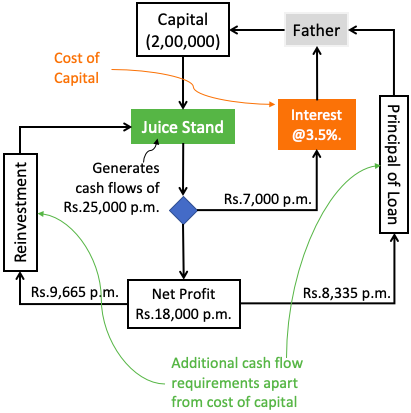Cost of Capital - Simple Example