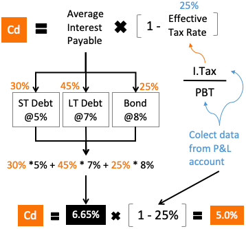 Cost of Debt - Calculation