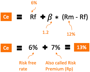 Cost of Equity - CAPM formula - values