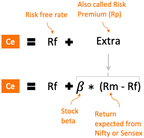 Cost of Equity - CAPM formula