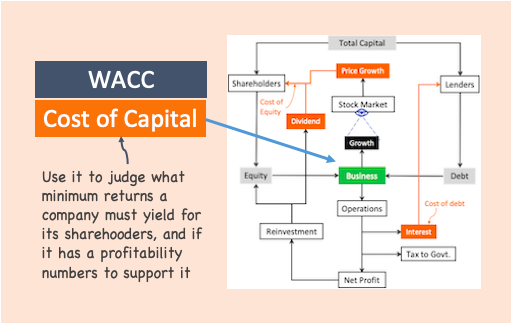Cost of Equity - WACC - Image
