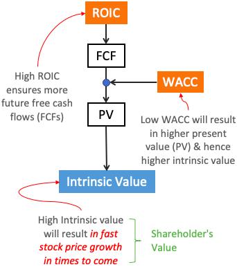 ROIC WACC Intrinsic Value shareholder value