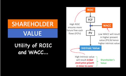 Shareholder value - image