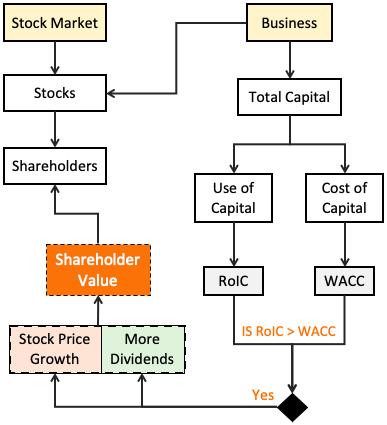 Shareholder Value - Stock Market & Business Decisions