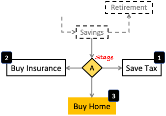 Stage A - Insurance, Tax, Home