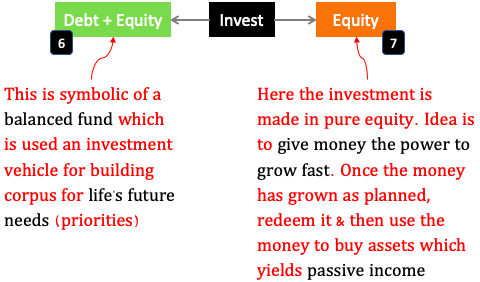 Stage B - Investing money