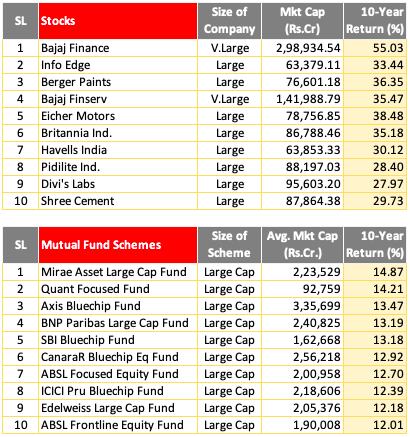 Stock or mutual funds - Comparison of Returns