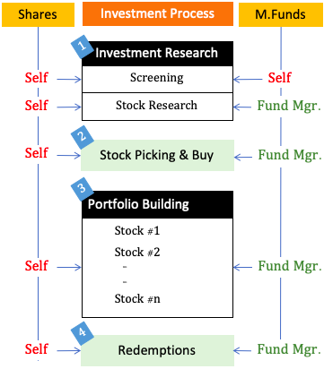 Stock or mutual funds - Investment Process Comparison