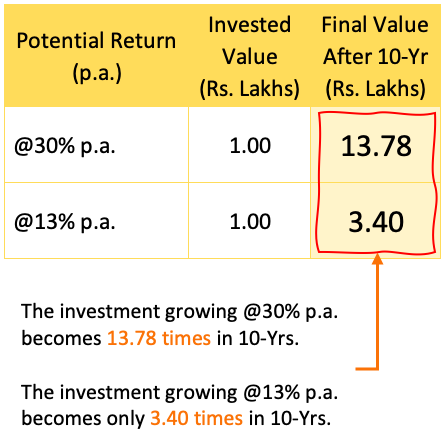 Stock or mutual funds - difference between 30 and 13 per percent returns