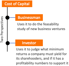 Utility of cost of capital (WACC)