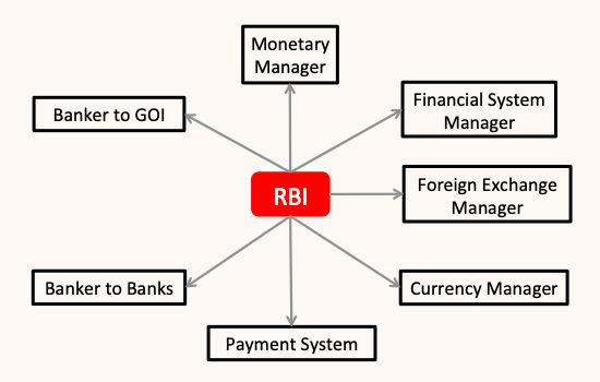 Functions of Reserve Bank of India (RBI) - Image