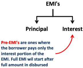 What are Pre EMI in home loan