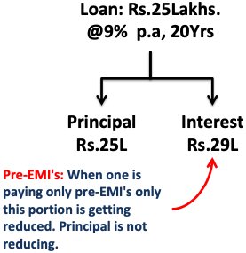Pre EMI - Only interest is reducing