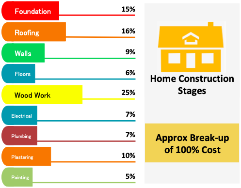 Home Construction Stages