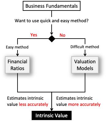 Intrinsic Value - Financial Ratios, Valuation Models
