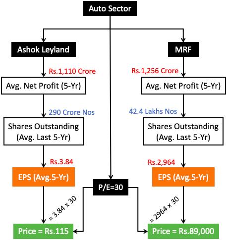 MRF Vs Ashok Leyland Price Justification