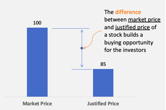 The difference between market price and justified price builds a buying opportunity for the investors