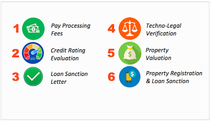 Preparation for home loan application -image