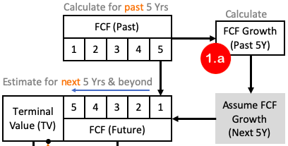 DCF - FCF Growth CAGR in Excel 1a