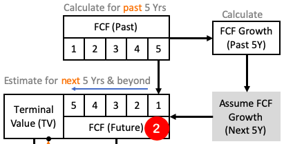 DCF - Future Free Cash Flows 5Y