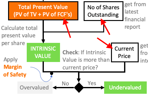 DCF - PV per share vs current price