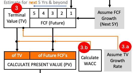 DCF - Terminal Value Calculation WACC & TV Growth Rate
