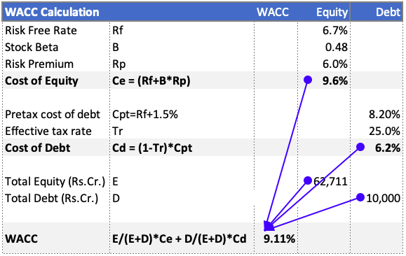 DCF - WACC Calculation Excel