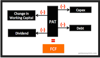 Discounted Cash Flow (DCF) Model _IMAGE3