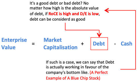 Blue Chip Stocks - High Enterprise Value but Good Debt