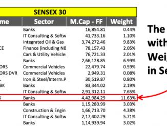 Sensex 30 Companies Weightage - Image