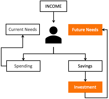 Investment Basics - Why to invest money