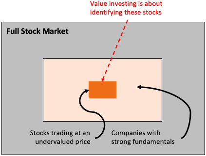 Value Investing - Symbolic of Stock Market