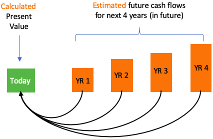Value Measurement - Discounted Cash Flow DCF