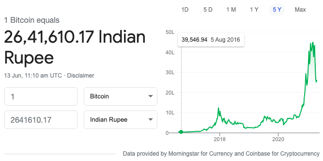 Bitcoin Price History in India 20210613