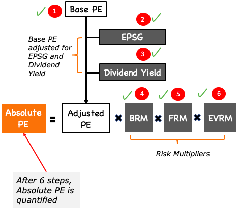 Absolute PE Method - Intrinsic Value (Conclusion)