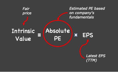 Absolute PE Method - Intrinsic value formula