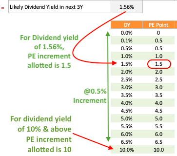 Dividend Yield Potential - PE Increment Table