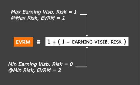 EARNING VISIBILITY RISK MULTIPLIER FORMULA