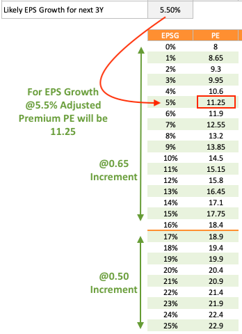 EPS Growth Potential - EPS Table Points Premium