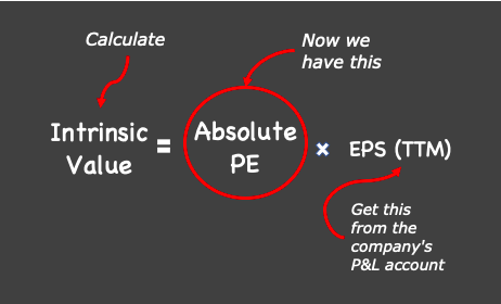 Intrinsic value formula - Conclusion of Absolute PE