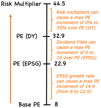 PE Increment Scale (EPSG, DY, Multipliers)