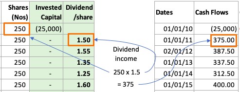 Dividend income calculation - shares