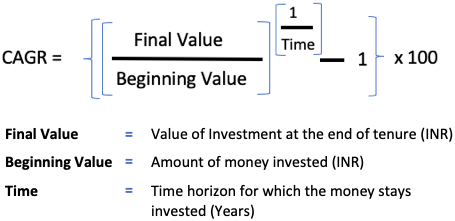 Return on Investment (ROI) - CAGR formula