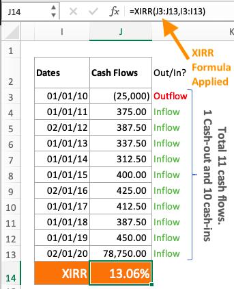 cashflows - Shares lumpsum