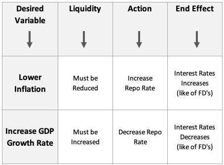Dosa Economics - Balance between Inflation and GDP Growth
