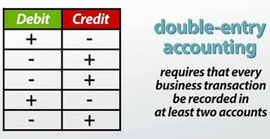 The Rule of Debit and Credit - image