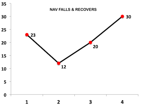 Best SIP Plan for 20 Years - 1 NAV Falls Recovers