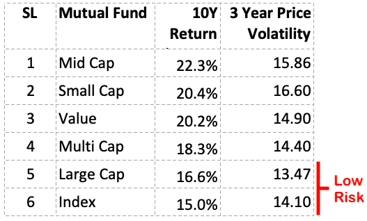 Index funds vs actively managed funds - 10 Year Time Horizon